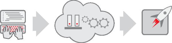 Облачный хостинг OpenShift
